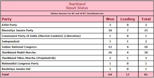 jharkhand-result-2019-live-trickytips,election results jharkhand JMM Jharkhand Election Jharkhand jharkhand result Jharkhand Election Result jharkhand news Election Results BJP election commission of india AJSU Hemant Soren ndtv live Election Commission jharkhand election result date shibu soren jharkhand assembly election results Raghubar Das Jharkhand Election Result 2019 result of jharkhand election jharkhand election results live election commission of jharkhand live election result jharkhand jharkhand results Jharkhand Election Results 2019 Jharkhand CM jharkhand election news election result Saryu Rai jharkhand results 2019 jharkhand election 2019 jharkhand assembly election 2019 jharkhand election result live jharkhand poll results Election jharkhand elections Jharkhand Assembly Jharkhand Mukti Morcha Election Results 2019 jharkhand election results bjp,election,results,jharkhandJMMJharkhand,ElectionJharkhandjharkhand,resultJharkhand,Election,Resultjharkhand,newsElection,ResultsBJPelection,commission,of,indiaAJSUHemant,Sorenndtv,liveElection,Commissionjharkhand,election,result,dateshibu,sorenjharkhand,assembly,election,resultsRaghubar,DasJharkhand,Election,Result,2019result,of,jharkhand,electionjharkhand,election,results,liveelection,commission,of,jharkhandlive,election,result,jharkhandjharkhand,resultsJharkhand,Election,Results,2019Jharkhand,CMjharkhand,election,newselection,resultSaryu,Raijharkhand,results,2019jharkhand,election,2019jharkhand,assembly,election,2019jharkhand,election,result,livejharkhand,poll,resultsElectionjharkhand,electionsJharkhand,AssemblyJharkhand,Mukti,MorchaElection,Results,2019jharkhand,election,results,bjp