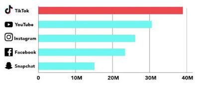 Tiktok statistics 2019 @TrickyTips,How do I use TikTok to improve SEO?